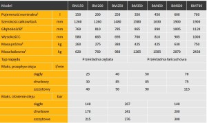 BM-tabela